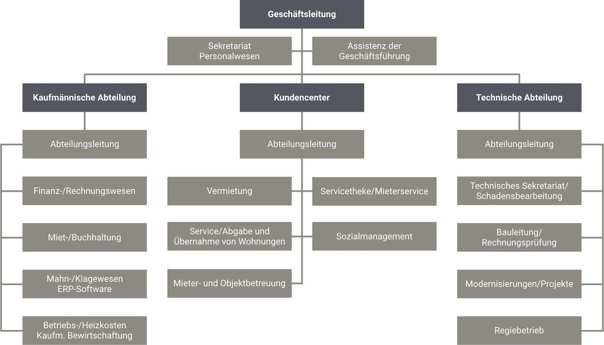 Das Organigramm zeigt die Unternehmensstruktur der Bauhilfe Pirmasens